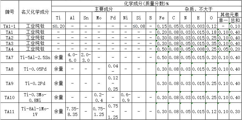 TA系列钛/钛合金化学成分表